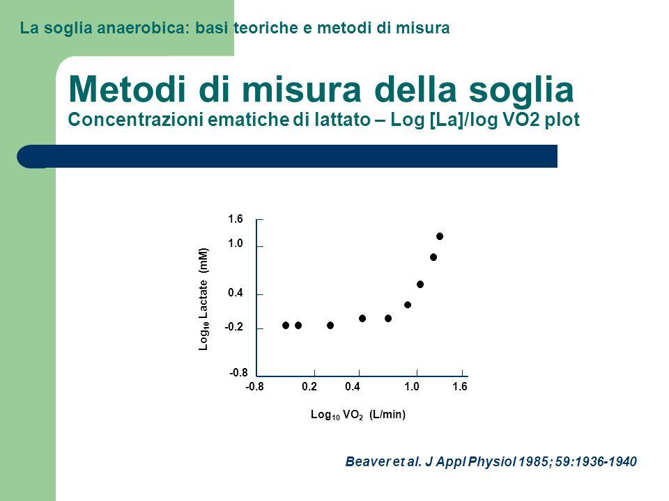Metodi di misura della soglia Concentrazioni ematiche di lattato – Log [La]/log VO2 plot